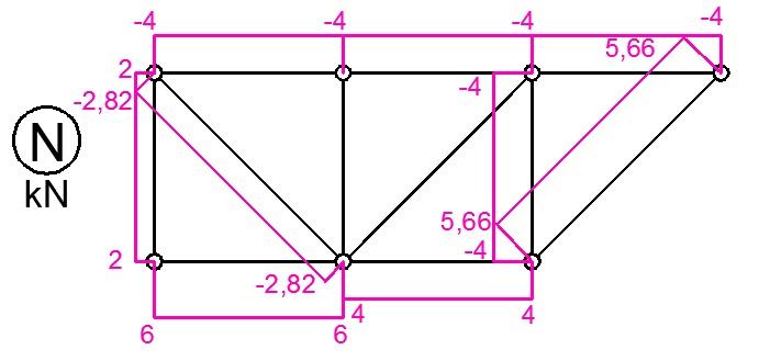 kratownica wykresy sil osiowych ritter