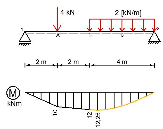 belka swobodnie podparta wykres momentow