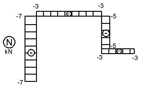 rama otwarta wykres sil osiowych normalnych