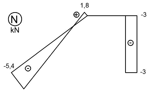rama z pretem ukosnym wykres sil osiowych