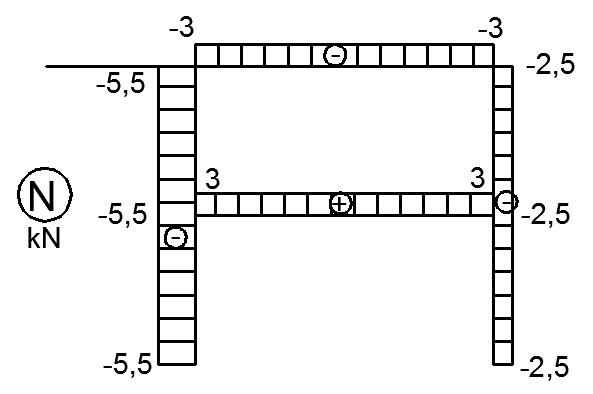 rama zamknieta wykres sil osiowych normalnych