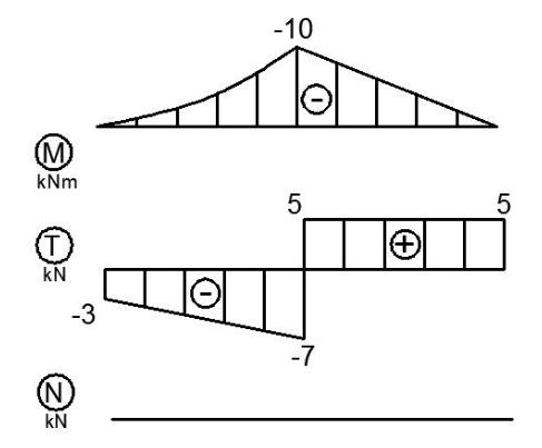 mechanika belka wykres momento sil tnacych