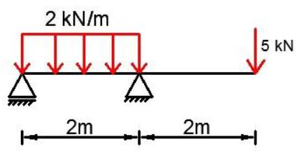 mechanika belka prosta niesymetryczna